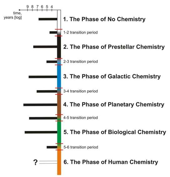 chemical evolution on earth Origin of life on earth and elsewhere: the chemical evolution hypothesis textbook: 51 properties of life 52 cells, biomolecules 53 metabolism + water pp 239.